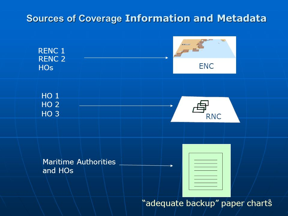 9 Sources of Coverage Information and Metadata ENC RENC 1 RENC 2 HOs HO 2 HO 1 HO 3 RNC adequate backup paper charts Maritime Authorities and HOs
