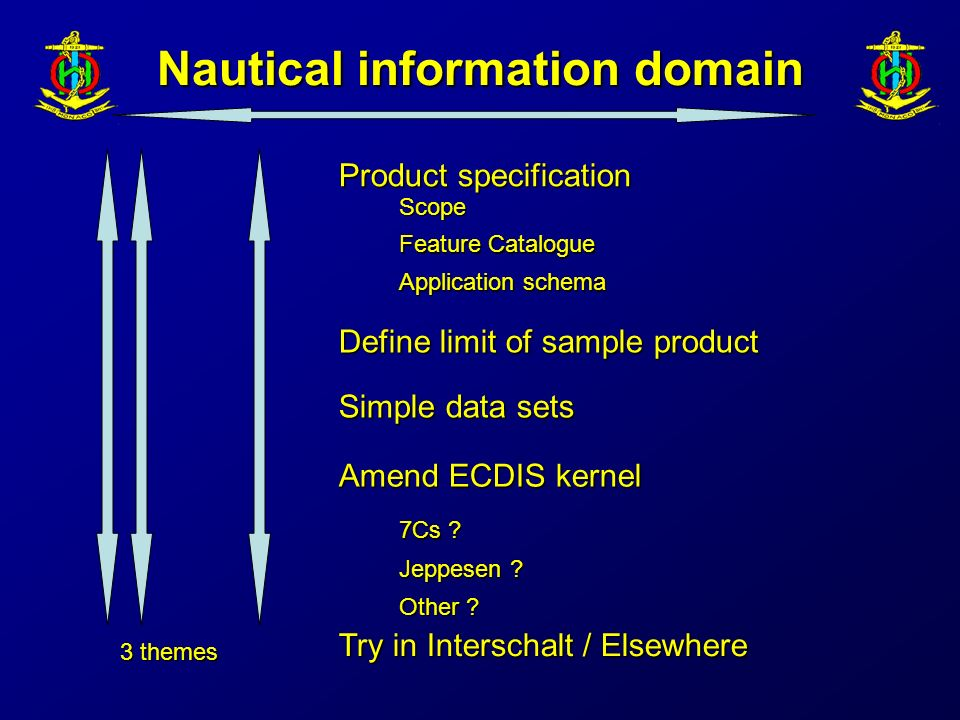 Nautical information domain Product specification Scope Feature Catalogue Application schema Simple data sets Amend ECDIS kernel Try in Interschalt / Elsewhere 7Cs .