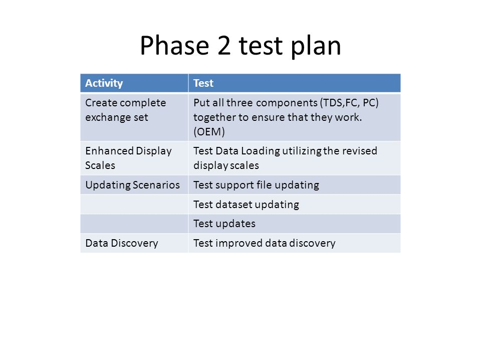Phase 2 test plan ActivityTest Create complete exchange set Put all three components (TDS,FC, PC) together to ensure that they work.