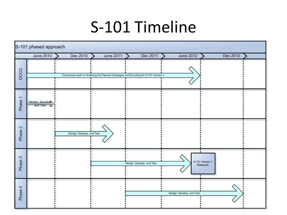 S-101 Timeline