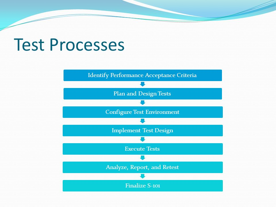 Identify Performance Acceptance CriteriaPlan and Design TestsConfigure Test EnvironmentImplement Test DesignExecute TestsAnalyze, Report, and RetestFi