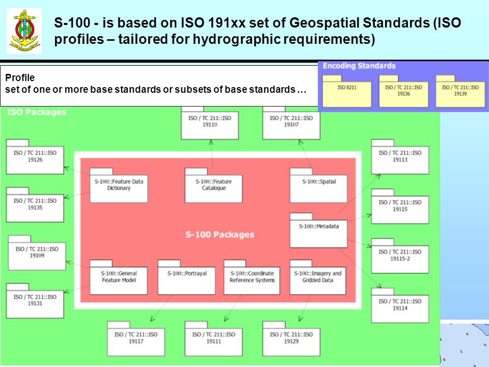 S-100 - is based on ISO 191xx set of Geospatial Standards (ISO profiles – tailored for hydrographic requirements) Profile set of one or more base standards or subsets of base standards …
