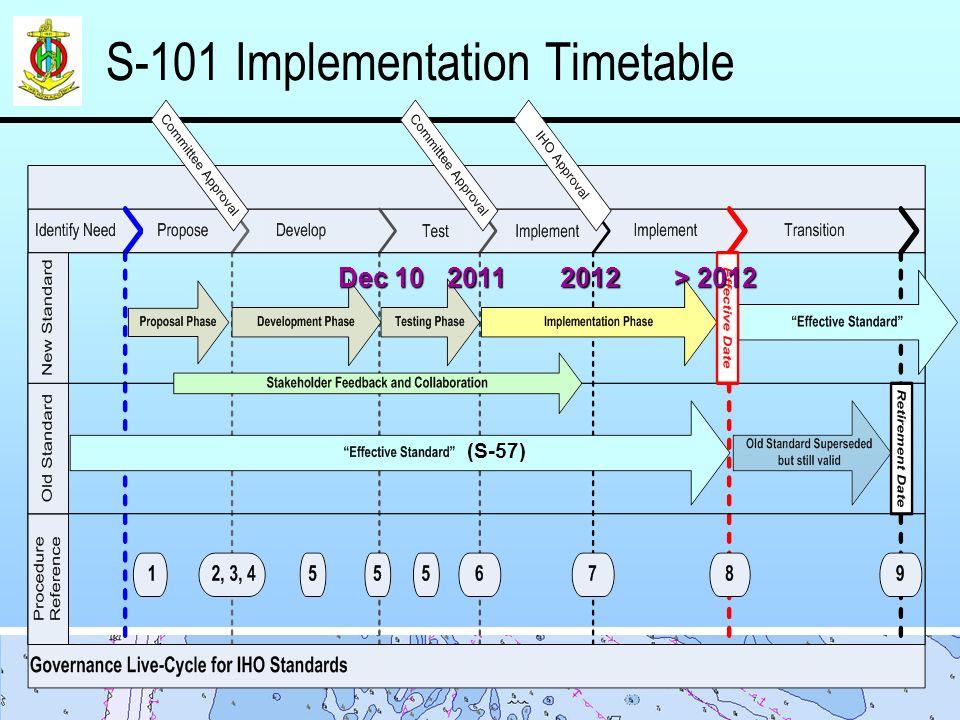 S-101 Implementation Timetable Dec 10 20122011 > 2012 (S-57)