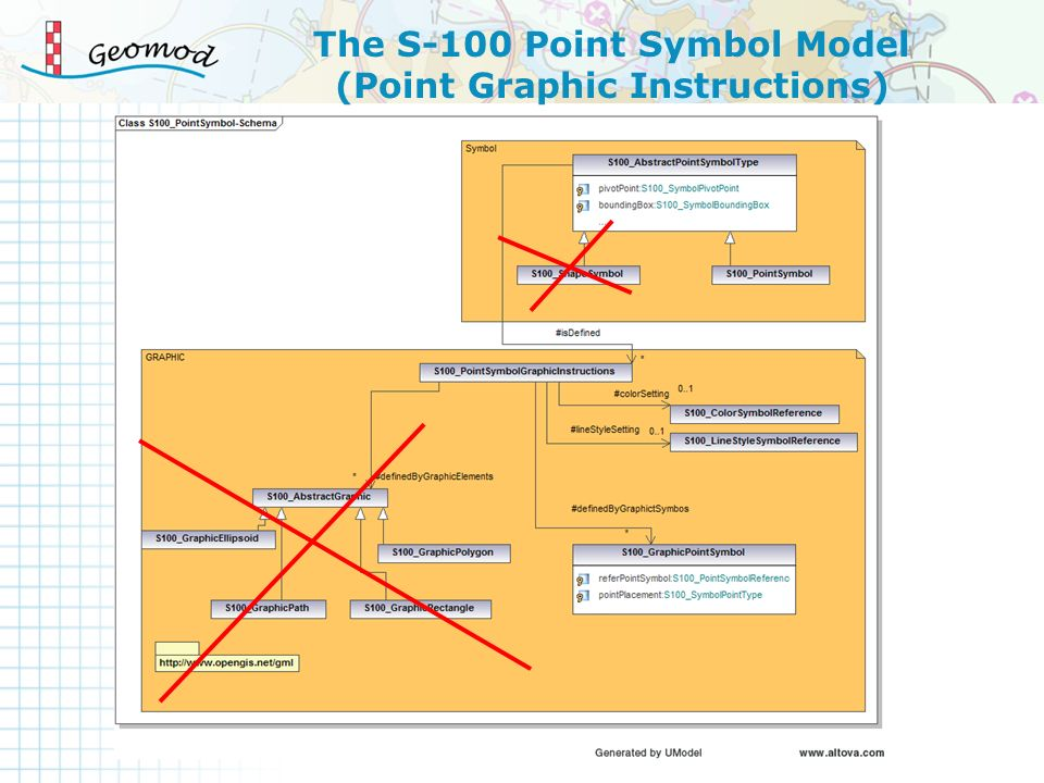 The S-100 Point Symbol Model (Point Graphic Instructions)
