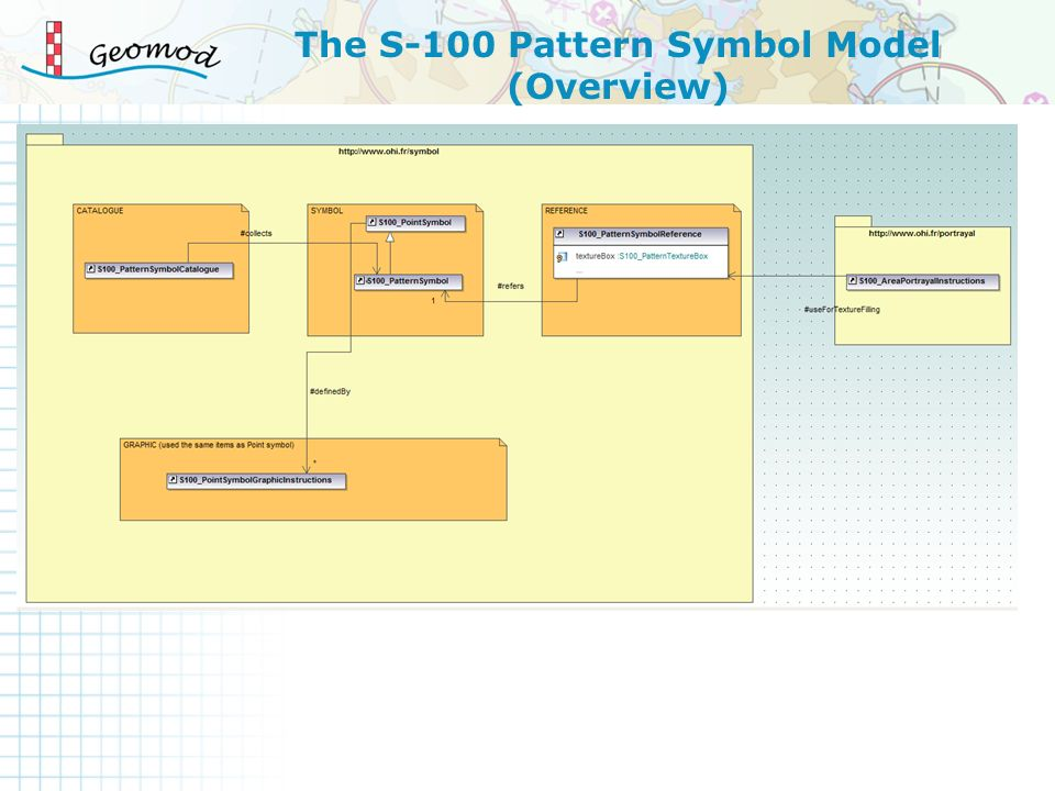 The S-100 Pattern Symbol Model (Overview)