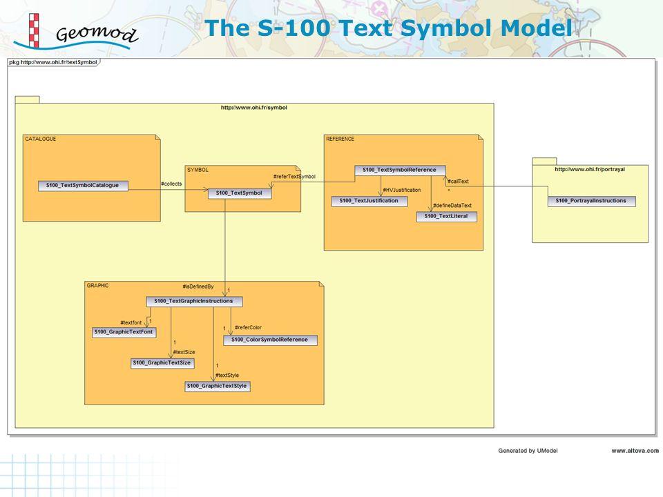 The S-100 Text Symbol Model