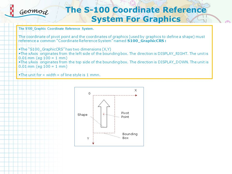 The S-100 Coordinate Reference System For Graphics 0 X Y Pivot Point Bounding Box Shape The S100_Graphic Coordinate Reference System.