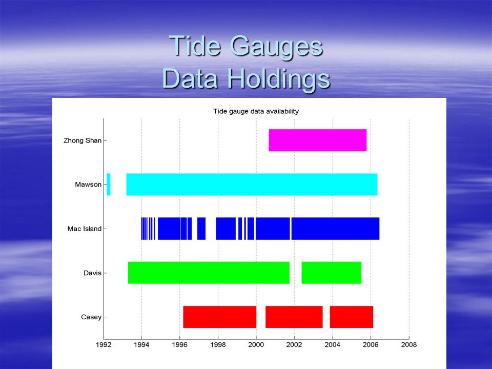 Tide Gauges Data Holdings