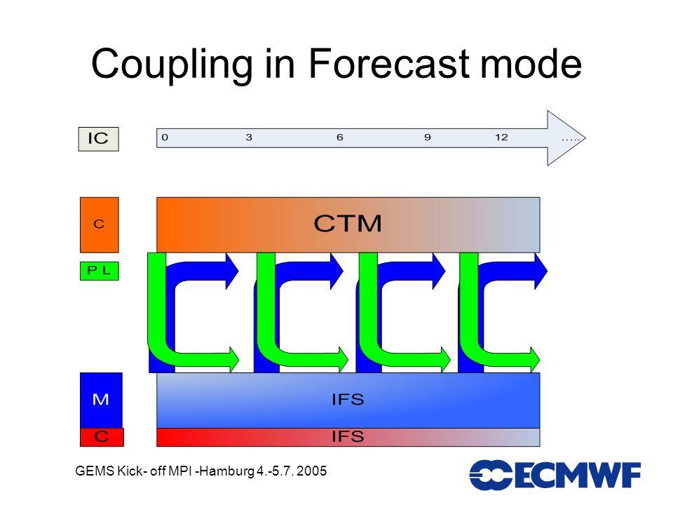 GEMS Kick- off MPI -Hamburg 4.-5.7. 2005 Coupling in Forecast mode