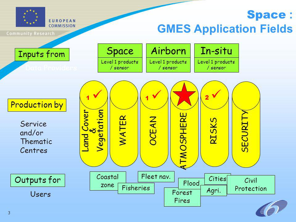 3 Space : GMES Application Fields Service and/or Thematic Centres Inputs from Production by Outputs for Data Providers Users SpaceAirborn e In-situ Level 1 products / sensor Coastal zone Fisheries Fleet nav.