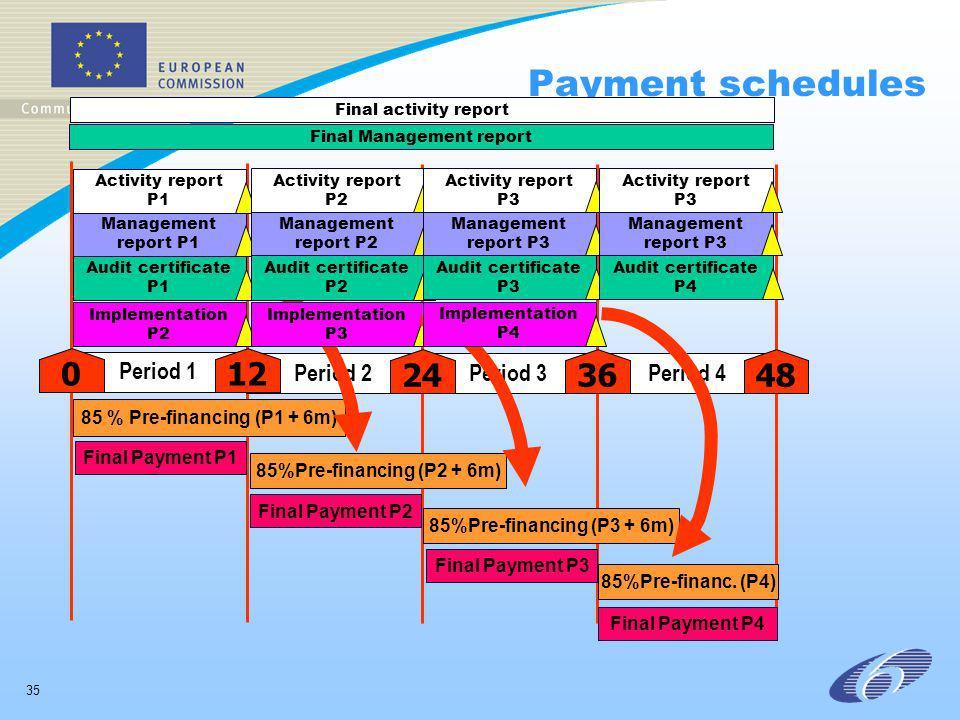 35 Payment schedules Period 1 0 Period 2Period 3Period 4 48 12 2436 85 % Pre-financing (P1 + 6m) Audit certificate P1 Management report P1 Activity report P1 Implementation P2 Final Payment P1 85%Pre-financing (P2 + 6m) Audit certificate P2 Management report P2 Activity report P2 Implementation P3 Final Payment P2 85%Pre-financing (P3 + 6m) Final Payment P3 Audit certificate P3 Management report P3 Activity report P3 Implementation P4 85%Pre-financ.