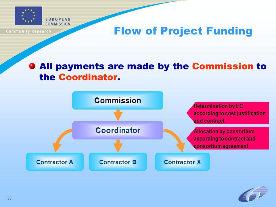 36 Flow of Project Funding All payments are made by the Commission to the Coordinator. Contractor AContractor XContractor B Coordinator Commission All