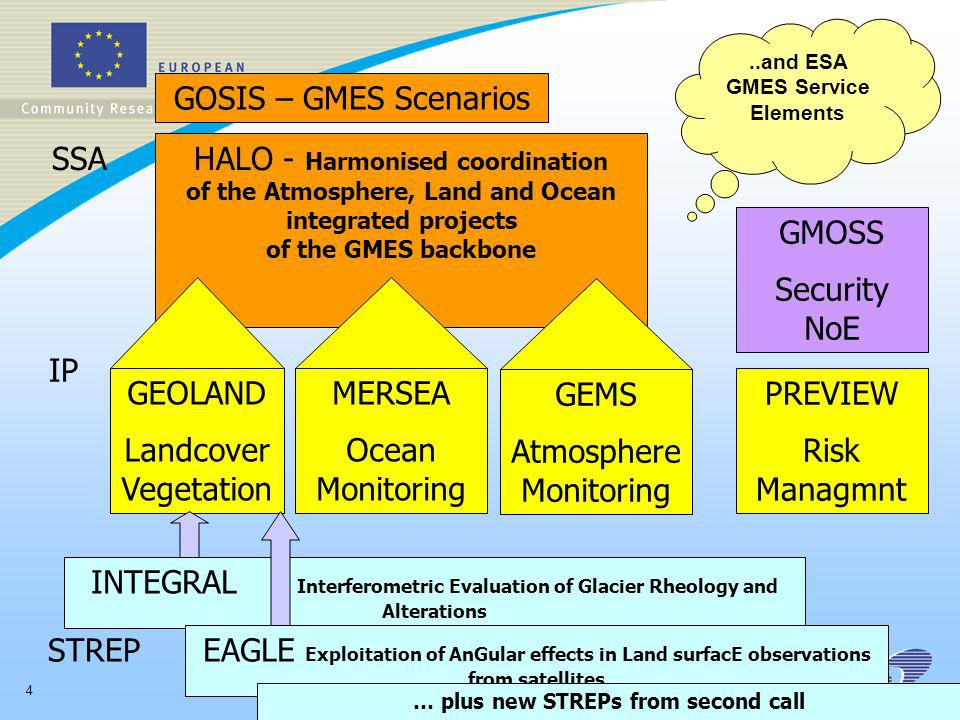 4 HALO - Harmonised coordination of the Atmosphere, Land and Ocean integrated projects of the GMES backbone GEOLAND Landcover Vegetation MERSEA Ocean Monitoring GEMS Atmosphere Monitoring INTEGRAL Interferometric Evaluation of Glacier Rheology and Alterations EAGLE Exploitation of AnGular effects in Land surfacE observations from satellites GOSIS – GMES Scenarios SSA IP STREP PREVIEW Risk Managmnt GMOSS Security NoE..and ESA GMES Service Elements … plus new STREPs from second call