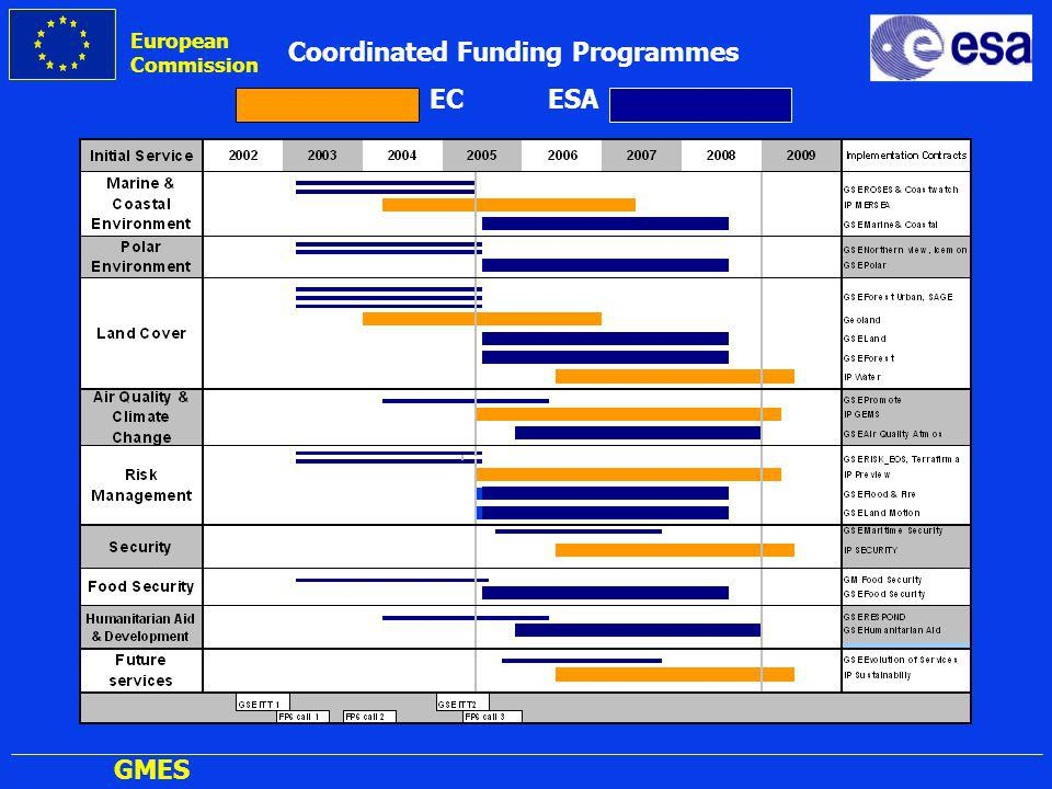 European Commission GMES Coordinated Funding Programmes EC ESA