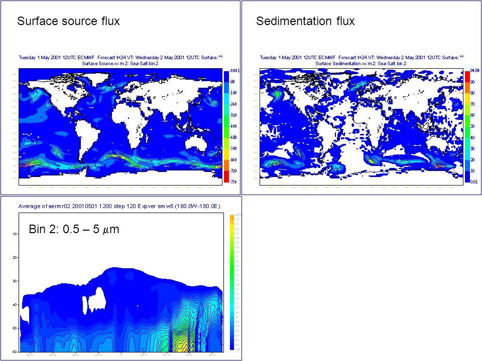 Bin 2: 0.5 – 5 m Surface source fluxSedimentation flux
