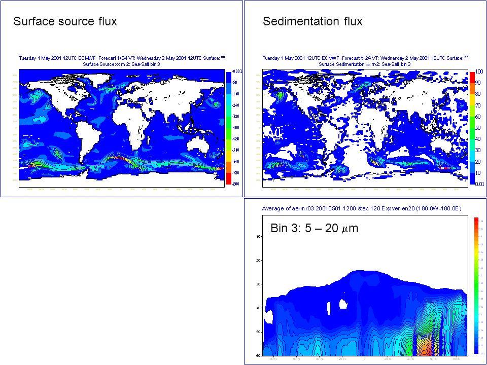 Bin 3: 5 – 20 m Surface source fluxSedimentation flux