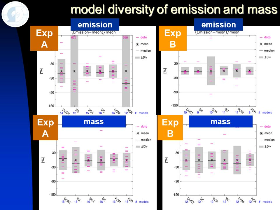 11 model diversity of emission and mass Exp B Exp A Exp B Exp A emission mass emission mass