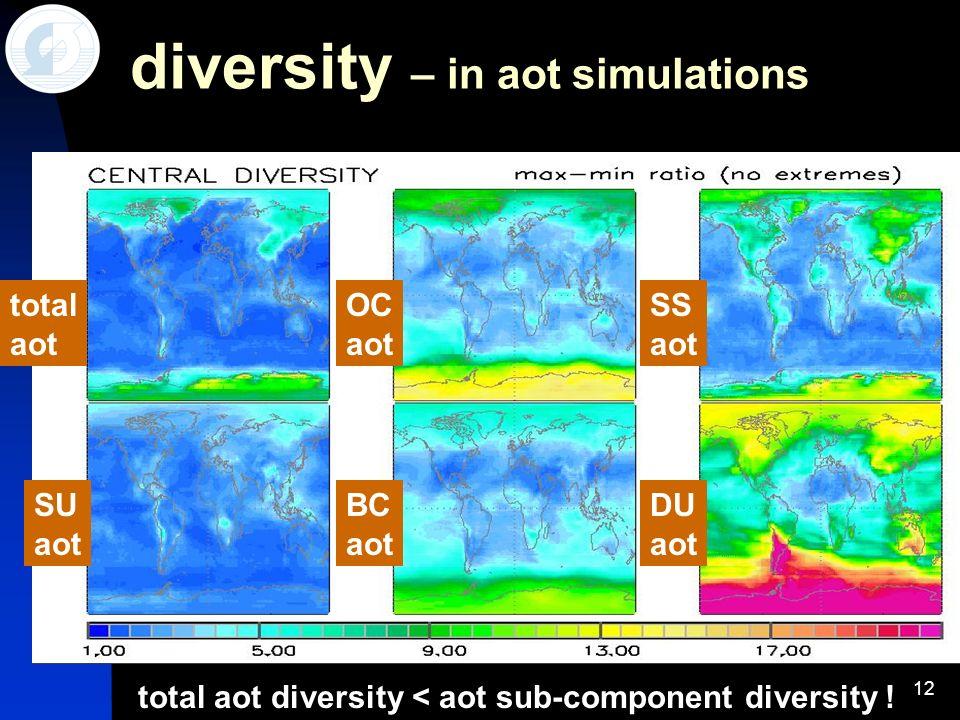 12 diversity – in aot simulations total aot diversity < aot sub-component diversity ! total aot SU aot BC aot DU aot SS aot OC aot
