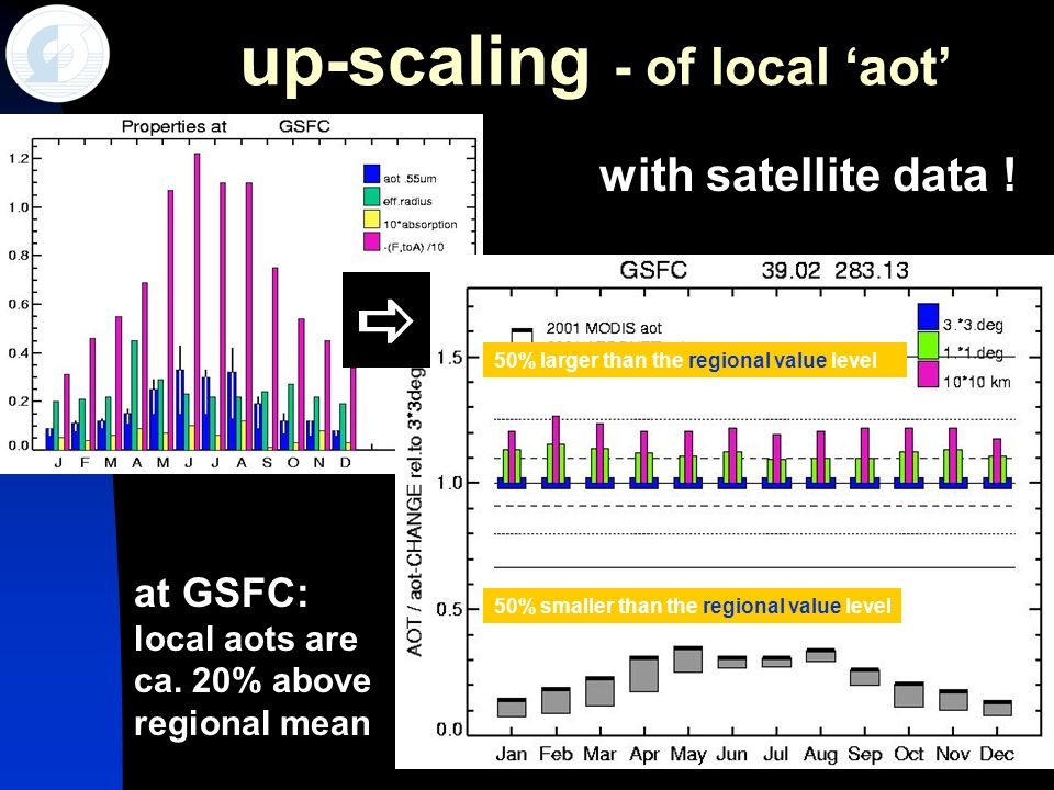 22 up-scaling - of local aot 50% larger than the regional value level 50% smaller than the regional value level at GSFC: local aots are ca. 20% above