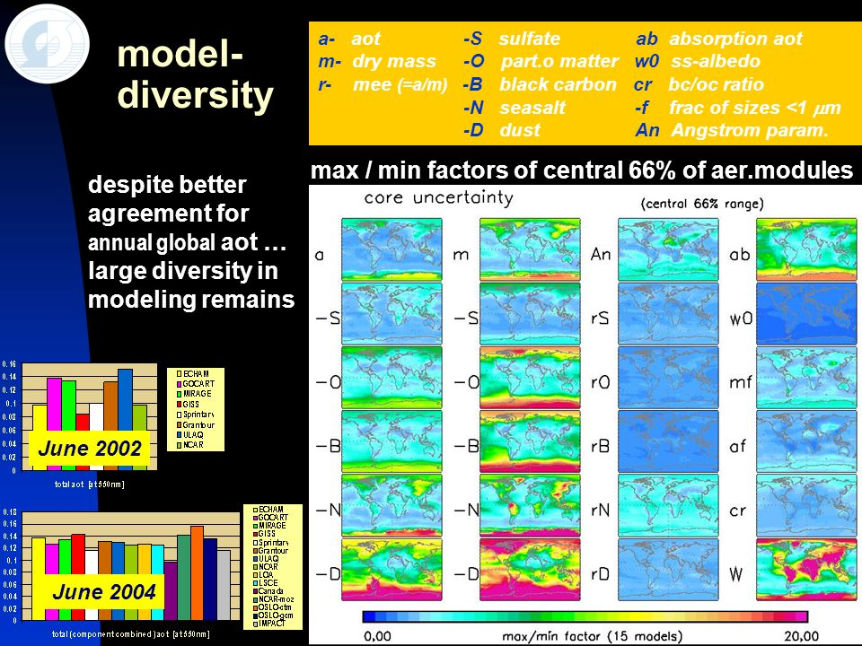 24 model- diversity June 2004 June 2002 despite better agreement for annual global aot … large diversity in modeling remains a- aot -S sulfate ab abso