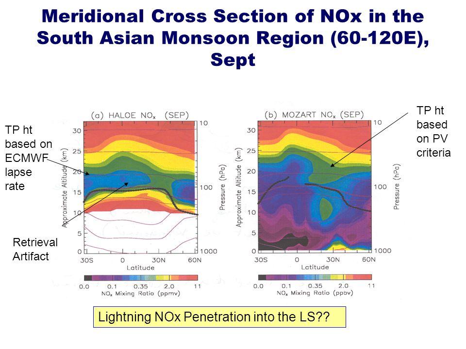 Retrieval Artifact TP ht based on ECMWF lapse rate TP ht based on PV criteria Lightning NOx Penetration into the LS .