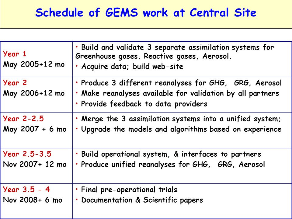GEMS: Global Earth-system Monitoring using Satellite & in-situ DataA.Hollingsworth ECMWF Council, June 2005Slide 11 Schedule of GEMS work at Central Site Year 1 May 2005+12 mo Build and validate 3 separate assimilation systems for Greenhouse gases, Reactive gases, Aerosol.