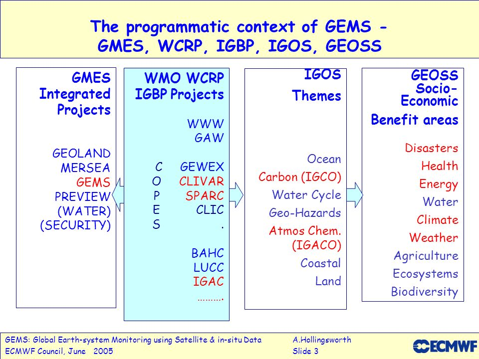 GEMS: Global Earth-system Monitoring using Satellite & in-situ DataA.Hollingsworth ECMWF Council, June 2005Slide 3 Integrated Global Observing Strategy (IGOS) Partnership The programmatic context of GEMS - GMES, WCRP, IGBP, IGOS, GEOSS GMES Integrated Projects GEOLAND MERSEA GEMS PREVIEW (WATER) (SECURITY) GEOSS Socio- Economic Benefit areas Disasters Health Energy Water Climate Weather Agriculture Ecosystems Biodiversity WMO WCRP IGBP Projects WWW GAW C GEWEX O CLIVAR P SPARC E CLIC S.