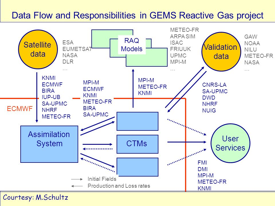 GEMS: Global Earth-system Monitoring using Satellite & in-situ DataA.Hollingsworth ECMWF Council, June 2005Slide 34 Data Flow and Responsibilities in GEMS Reactive Gas project Assimilation System CTMs Validation data User Services ECMWF Satellite data ESA EUMETSAT NASA DLR … KNMI ECMWF BIRA IUP-UB SA-UPMC NHRF METEO-FR MPI-M ECMWF KNMI METEO-FR BIRA SA-UPMC Initial Fields Production and Loss rates FMI DMI MPI-M METEO-FR KNMI CNRS-LA SA-UPMC DWD NHRF NUIG RAQ Models MPI-M METEO-FR KNMI METEO-FR ARPA SIM ISAC FRIUUK UPMC MPI-M … GAW NOAA NILU METEO-FR NASA … Courtesy: M.Schultz