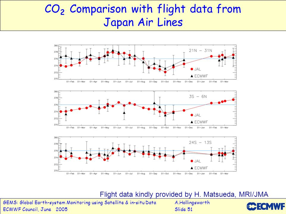 GEMS: Global Earth-system Monitoring using Satellite & in-situ DataA.Hollingsworth ECMWF Council, June 2005Slide 51 CO 2 Comparison with flight data from Japan Air Lines Flight data kindly provided by H.