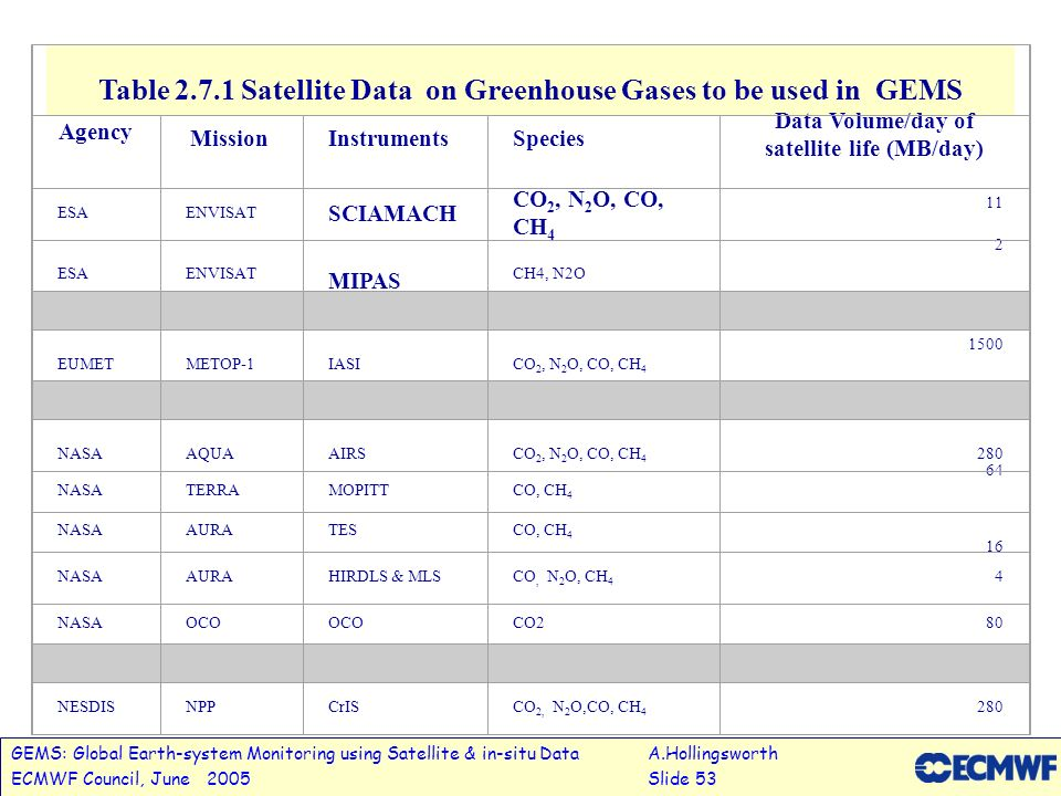 GEMS: Global Earth-system Monitoring using Satellite & in-situ DataA.Hollingsworth ECMWF Council, June 2005Slide 53 Table 2.7.1 Satellite Data on Gree