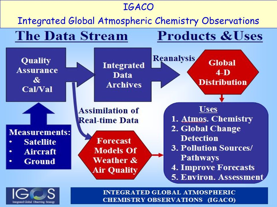 GEMS: Global Earth-system Monitoring using Satellite & in-situ DataA.Hollingsworth ECMWF Council, June 2005Slide 6 IGACO Integrated Global Atmospheric