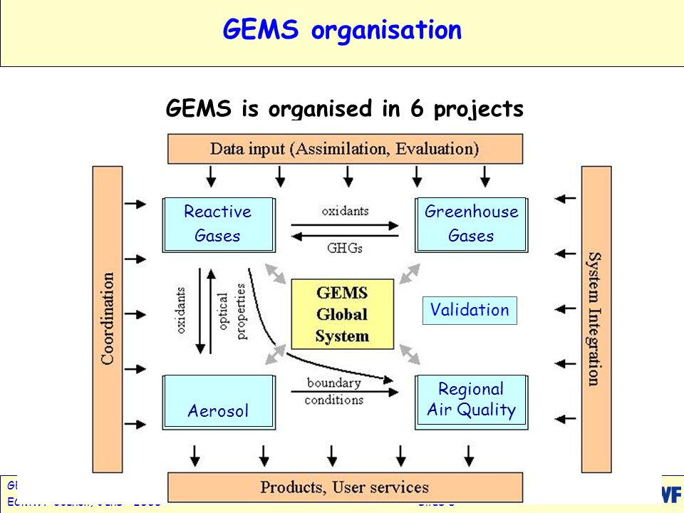 GEMS: Global Earth-system Monitoring using Satellite & in-situ DataA.Hollingsworth ECMWF Council, June 2005Slide 8 GEMS organisation GEMS is organised in 6 projects Validation Reactive Gases Greenhouse Gases Aerosol Regional Air Quality