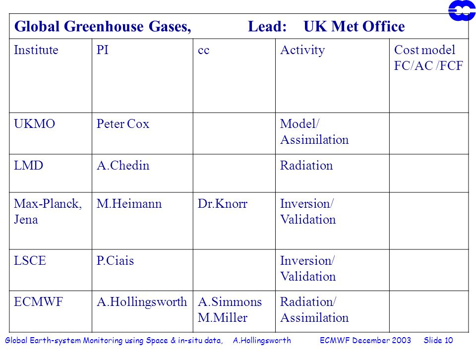 Global Earth-system Monitoring using Space & in-situ data, A.Hollingsworth ECMWF December 2003 Slide 10 Global Greenhouse Gases, Lead: UK Met Office InstitutePIccActivityCost model FC/AC /FCF UKMOPeter CoxModel/ Assimilation LMDA.ChedinRadiation Max-Planck, Jena M.HeimannDr.KnorrInversion/ Validation LSCEP.CiaisInversion/ Validation ECMWFA.HollingsworthA.Simmons M.Miller Radiation/ Assimilation