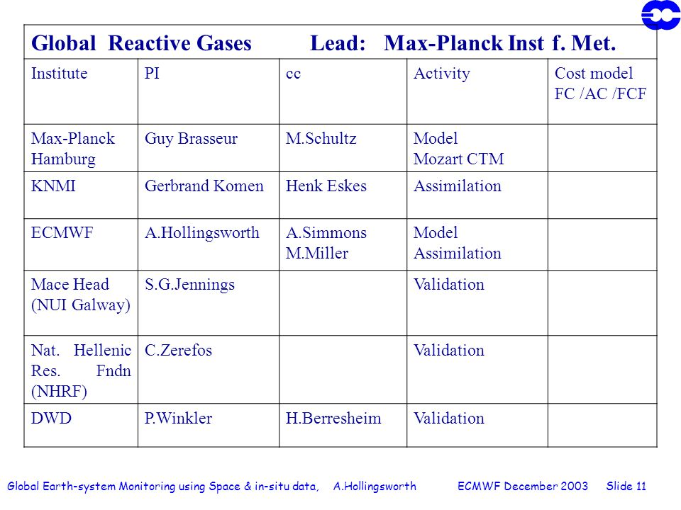 Global Earth-system Monitoring using Space & in-situ data, A.Hollingsworth ECMWF December 2003 Slide 11 Global Reactive Gases Lead: Max-Planck Inst f.