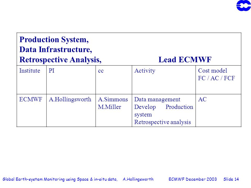 Global Earth-system Monitoring using Space & in-situ data, A.Hollingsworth ECMWF December 2003 Slide 14 Production System, Data Infrastructure, Retrospective Analysis, Lead ECMWF InstitutePIccActivityCost model FC / AC / FCF ECMWFA.HollingsworthA.Simmons M.Miller Data management Develop Production system Retrospective analysis AC