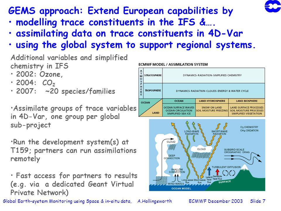 Global Earth-system Monitoring using Space & in-situ data, A.Hollingsworth ECMWF December 2003 Slide 7 Additional variables and simplified chemistry in IFS 2002: Ozone, 2004: CO 2 2007: ~20 species/families Assimilate groups of trace variables in 4D-Var, one group per global sub-project Run the development system(s) at T159; partners can run assimilations remotely Fast access for partners to results (e.g.