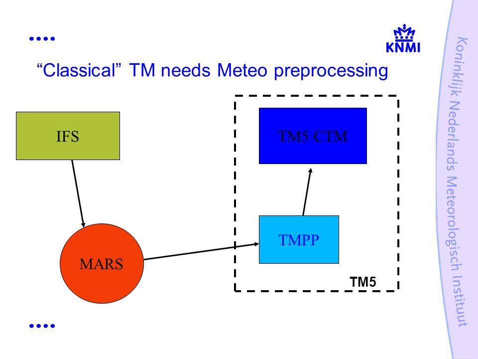 Classical TM needs Meteo preprocessing IFS MARS TMPP TM5 CTM TM5