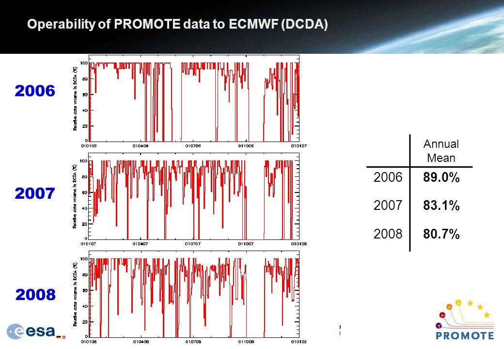 Operability of PROMOTE data to ECMWF (DCDA) Annual Mean 200689.0% 200783.1% 200880.7% 2006 2007 2008