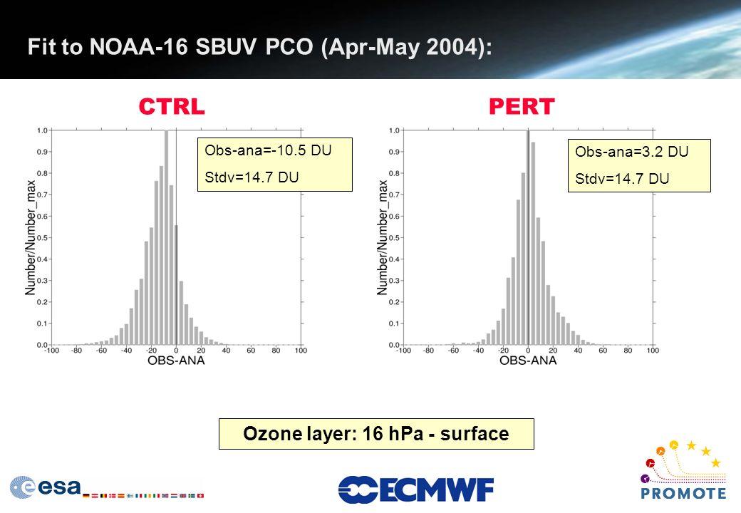 Fit to NOAA-16 SBUV PCO (Apr-May 2004): CTRLPERT Obs-ana=3.2 DU Stdv=14.7 DU Obs-ana=-10.5 DU Stdv=14.7 DU Ozone layer: 16 hPa - surface