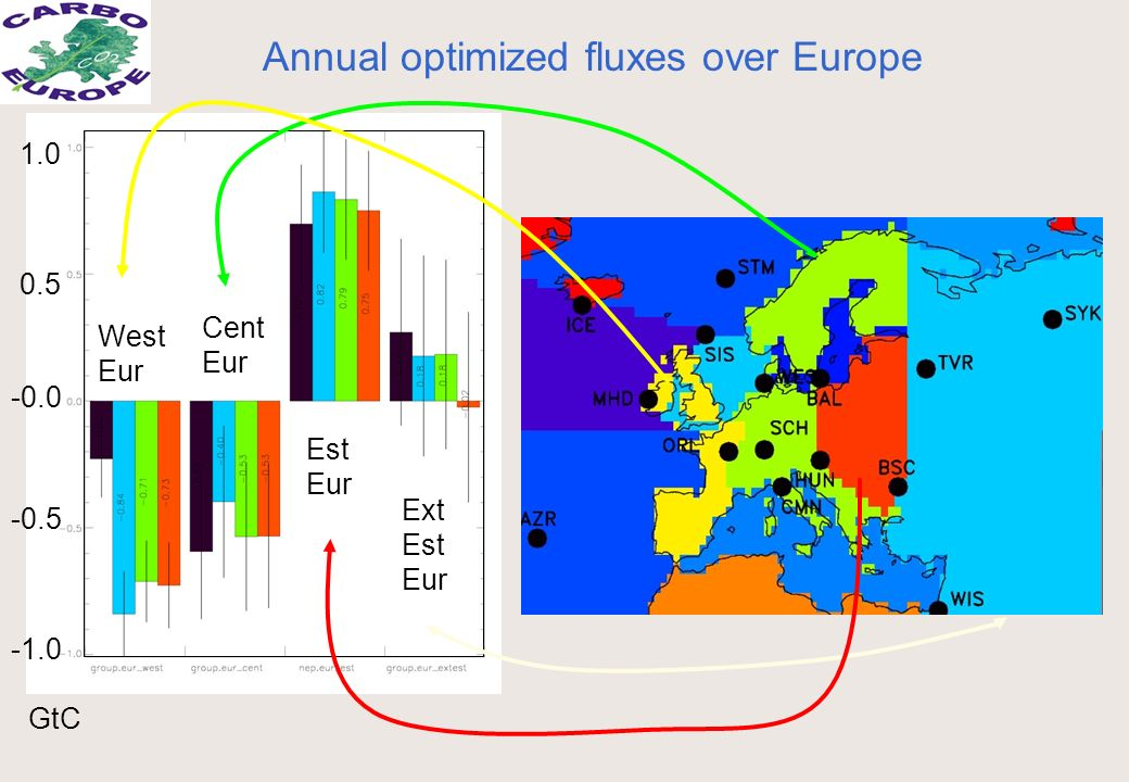 -0.5 0.5 1.0 West Eur Cent Eur Est Eur Ext Est Eur Annual optimized fluxes over Europe GtC -0.0