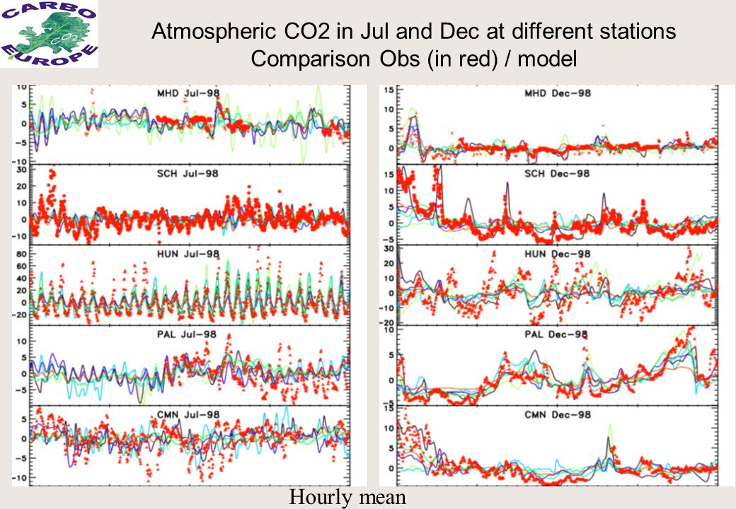 Hourly mean Atmospheric CO2 in Jul and Dec at different stations Comparison Obs (in red) / model