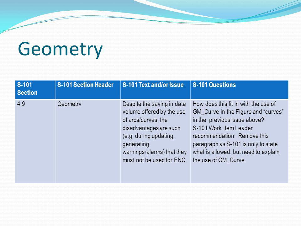 Geometry S-101 Section S-101 Section HeaderS-101 Text and/or IssueS-101 Questions 4.9GeometryDespite the saving in data volume offered by the use of arcs/curves, the disadvantages are such (e.g.