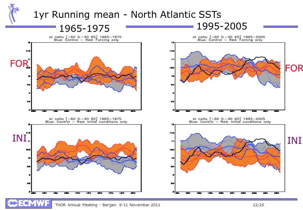 THOR Annual Meeting - Bergen 9-11 November 2011 12/25 1yr Running mean - North Atlantic SSTs INI FOR 1965-1975 1995-2005