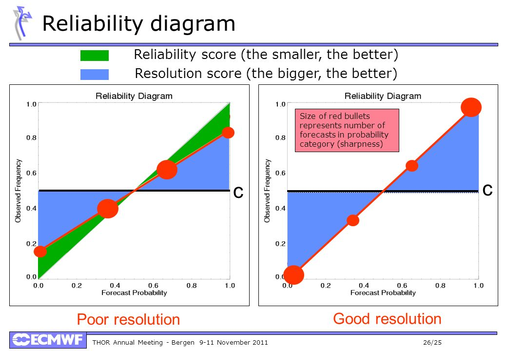 THOR Annual Meeting - Bergen 9-11 November 2011 26/25 Reliability diagram Poor resolution Good resolution Reliability score (the smaller, the better) Resolution score (the bigger, the better) c c Size of red bullets represents number of forecasts in probability category (sharpness)