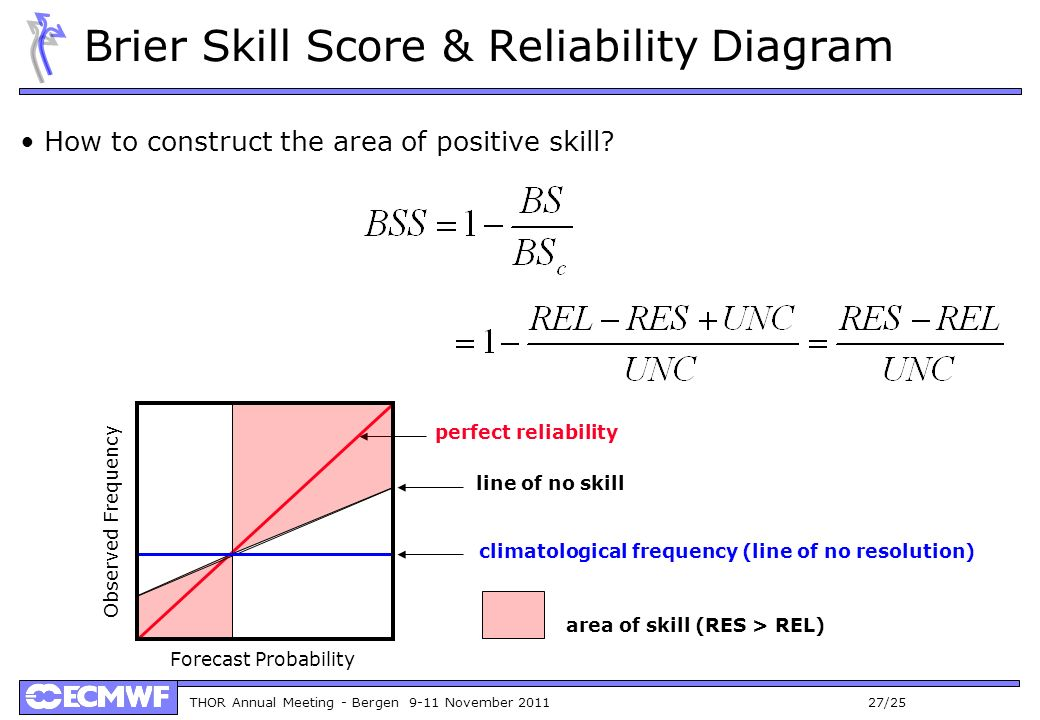 THOR Annual Meeting - Bergen 9-11 November 2011 27/25 Brier Skill Score & Reliability Diagram How to construct the area of positive skill.