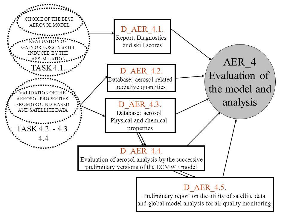 D_AER_4.1. Report: Diagnostics and skill scores D_AER_4.3.