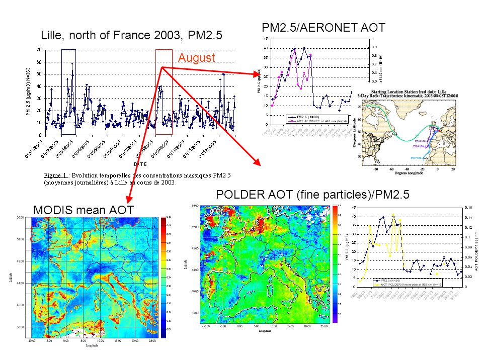 Lille, north of France 2003, PM2.5 POLDER AOT (fine particles)/PM2.5 August MODIS mean AOT PM2.5/AERONET AOT