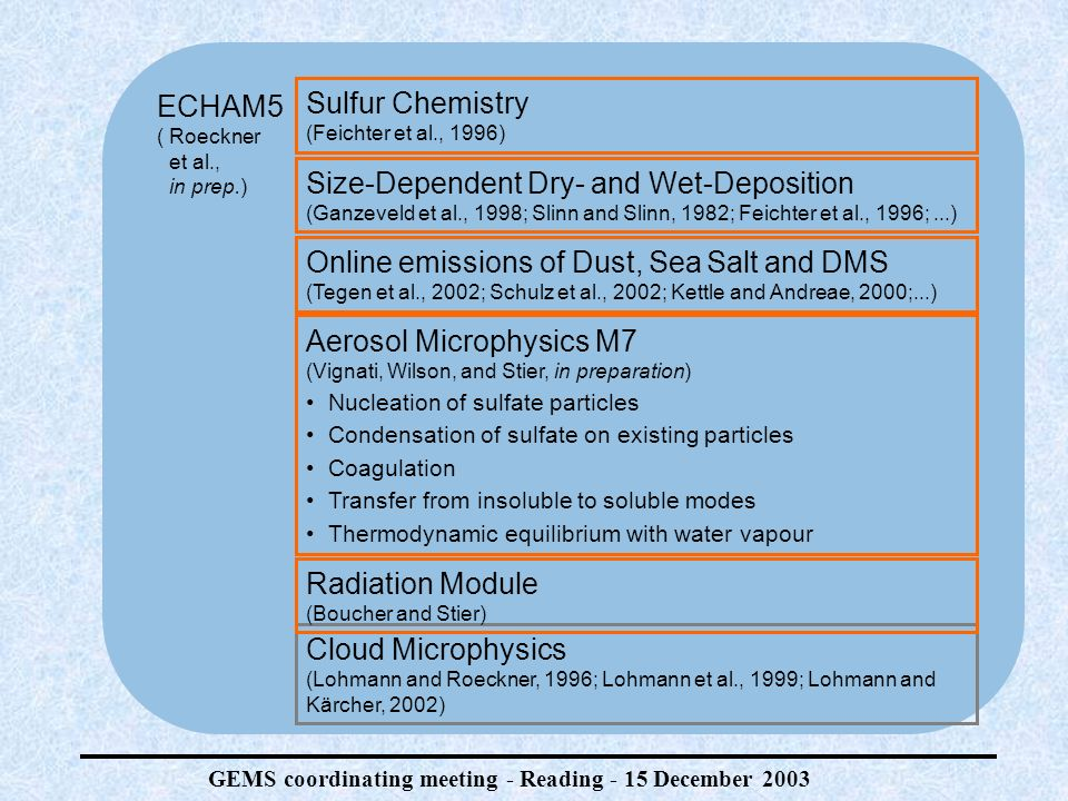 GEMS coordinating meeting - Reading - 15 December 2003 ECHAM5 (Roeckner et al., in prep.) Size-Dependent Dry- and Wet-Deposition (Ganzeveld et al., 1998; Slinn and Slinn, 1982; Feichter et al., 1996;...) Online emissions of Dust, Sea Salt and DMS (Tegen et al., 2002; Schulz et al., 2002; Kettle and Andreae, 2000;...) Sulfur Chemistry (Feichter et al., 1996) Aerosol Microphysics M7 (Vignati, Wilson, and Stier, in preparation) Nucleation of sulfate particles Condensation of sulfate on existing particles Coagulation Transfer from insoluble to soluble modes Thermodynamic equilibrium with water vapour Cloud Microphysics (Lohmann and Roeckner, 1996; Lohmann et al., 1999; Lohmann and Kärcher, 2002) Radiation Module (Boucher and Stier)