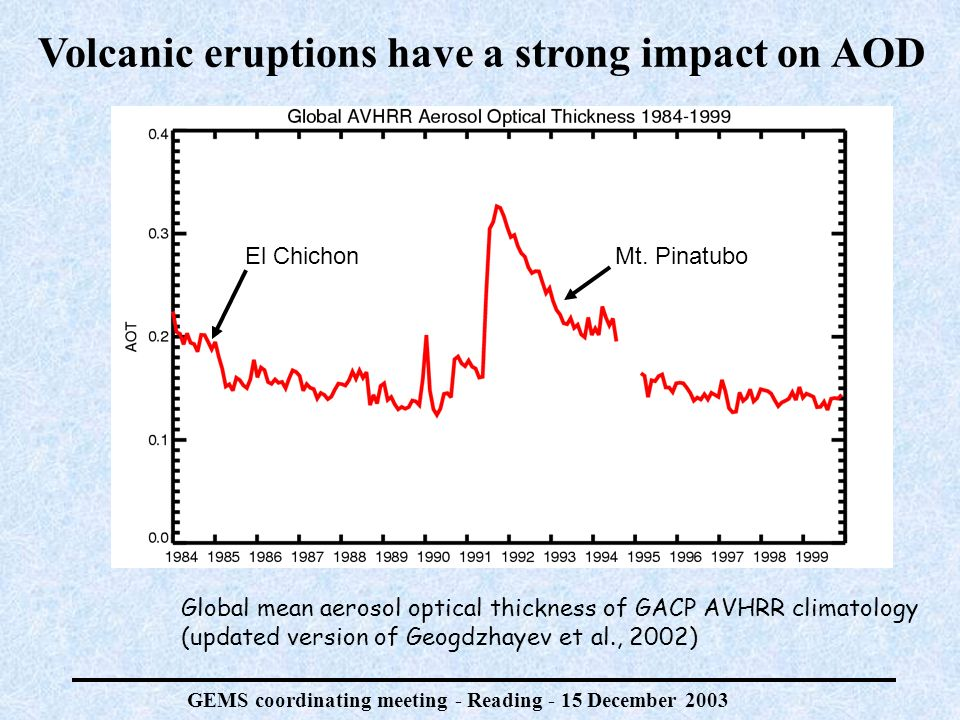 GEMS coordinating meeting - Reading - 15 December 2003 Volcanic eruptions have a strong impact on AOD Global mean aerosol optical thickness of GACP AVHRR climatology (updated version of Geogdzhayev et al., 2002) El ChichonMt.