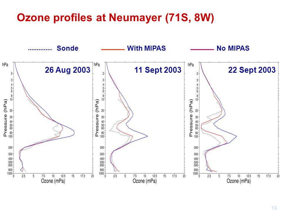 13 26 Aug 200311 Sept 200322 Sept 2003 SondeWith MIPASNo MIPAS Ozone profiles at Neumayer (71S, 8W)